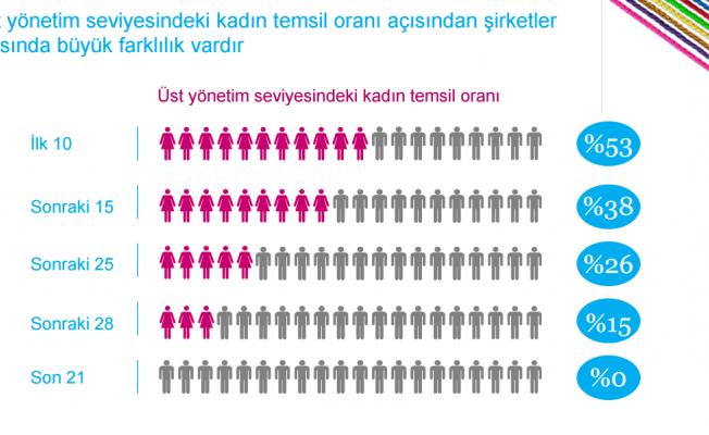 TÜSİAD - Women Matter Türkiye 2016: 100 şirketten 90'ında üst yönetimde eşitlik yok