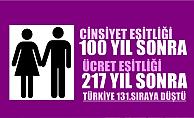 Eşitlik için 100 yıl, ücret eşitliği içinse 217 yıl beklenecek, Türkiye 131#039;inci sıraya geriledi