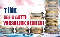 """TÜİK; """"Gelir arttı, yoksulluk geriledi"""""""